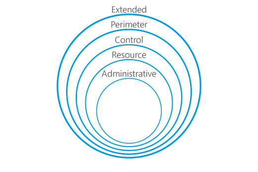 Security Assessment Layers